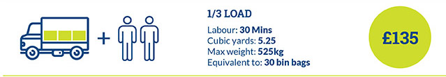 The Lowest Rates on Waste Clearance Services across SW1 Area